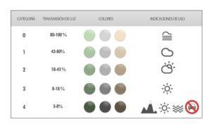 táboa coas categorías de filtros solares. Imaxe web linazasoro optica